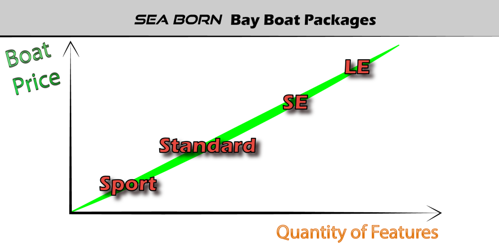 Sea Born Bay Boat Packages Graph-01